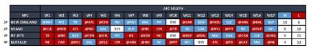 AFC East - Quadro Jogos