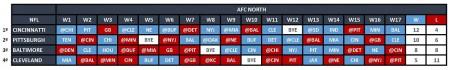 AFC North - Quadro Jogos
