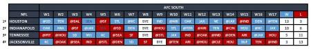 AFC South - Quadro Jogos