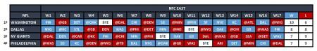 NFC East - Quadro Jogos