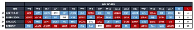 NFC North - Quadro Jogos