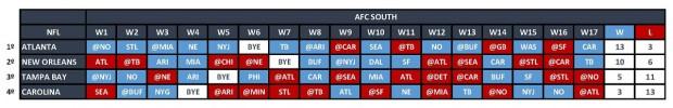 NFC South - Quadro Jogos