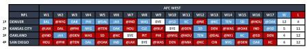 AFC West - Quadro Jogos