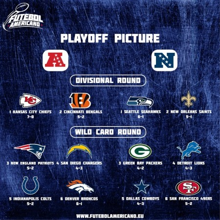 Playoff Picture - Week 7
