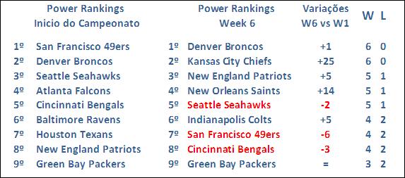 Super Bowl Contenders – A invencível Armada!