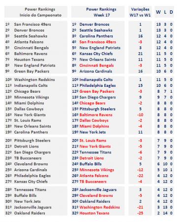 Power Rankings 2013