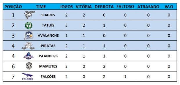 Classificação Carioca Bowl