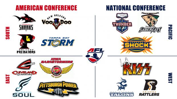 As equipas da AFL
