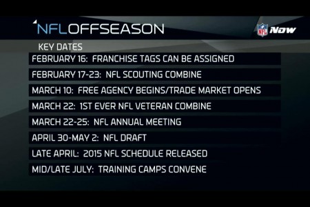 NFL Offseason Key Dates