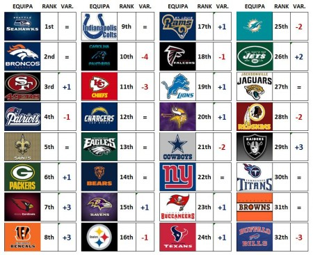 Power Rankings Draft