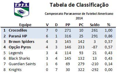 Classificação Paraná Bowl VI