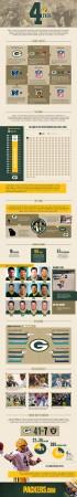 Brett Favre Infographic