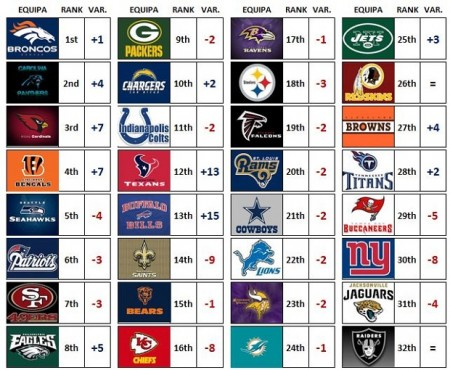 Power Rankings - Week 2