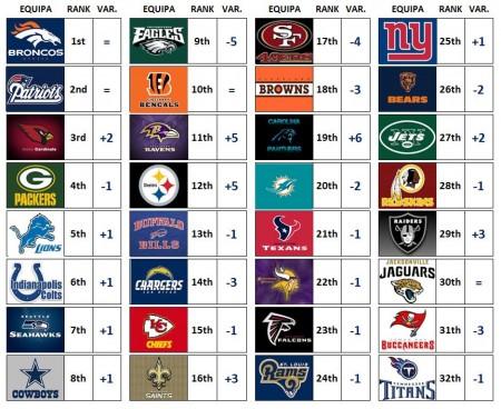 Power Rankings - Week 15