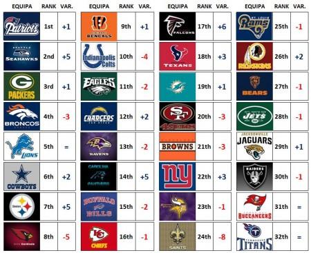 Power Rankings - Week 16