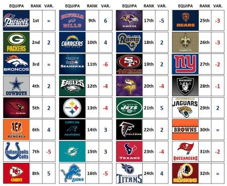 NFL Power Rankings 2015: Week 1