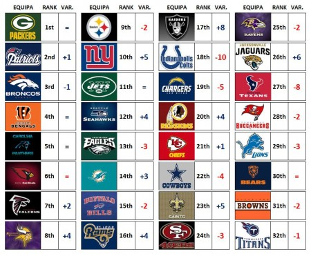 NFL Power Ranking – Week 7