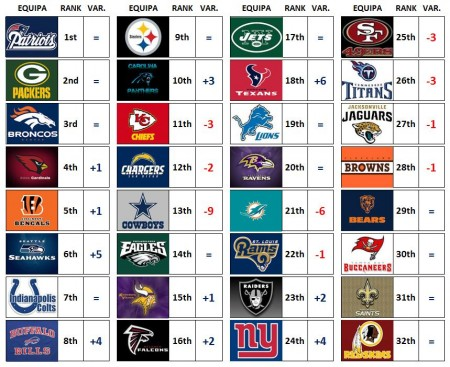 NFL Power Ranking - Week 3