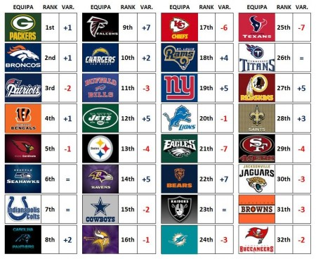 NFL Power Ranking – Week 4