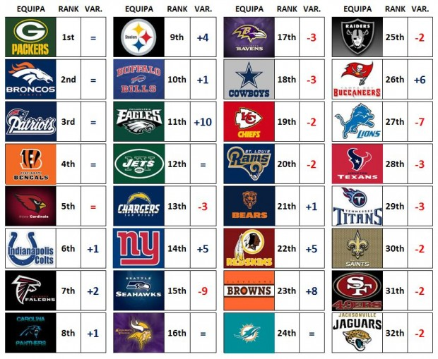 NFL Power Ranking - Week 5