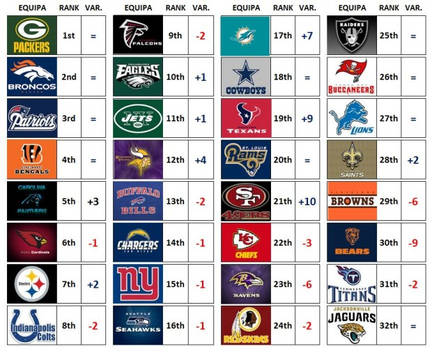 NFL Power Ranking - Week 6
