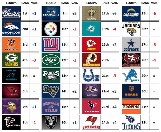 NFL Power Ranking – Week 8