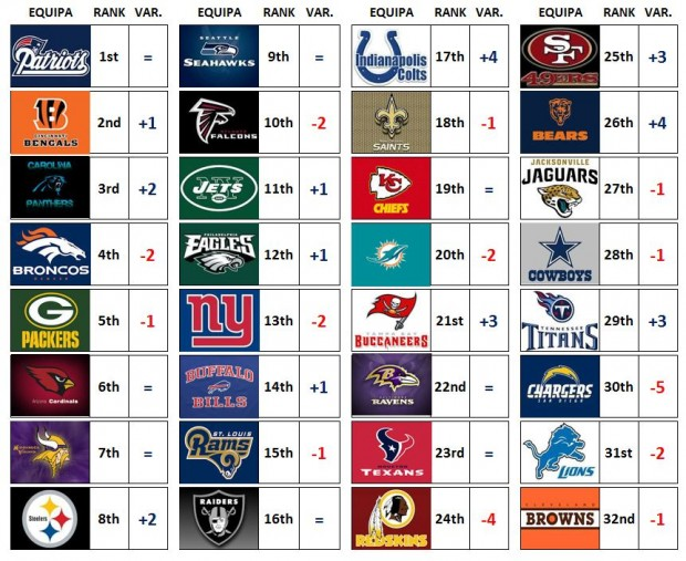 NFL Power Ranking – Week 9