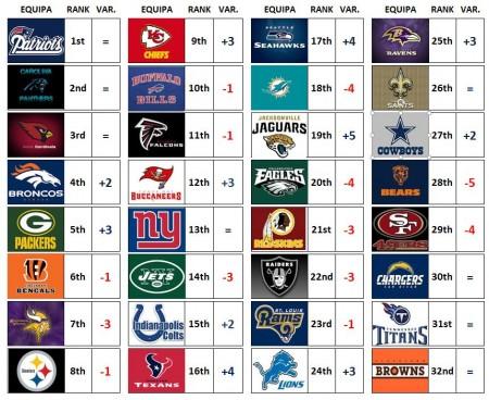 NFL Power Ranking - Week 11