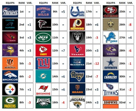 NFL Power Rankings - Week 10