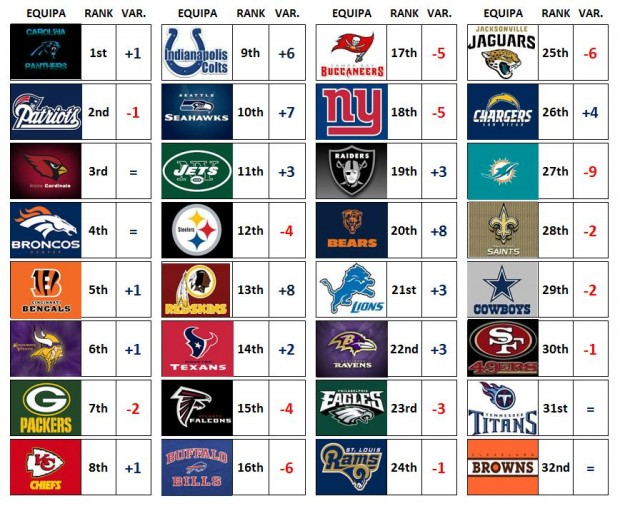NFL Power Ranking – Week 12