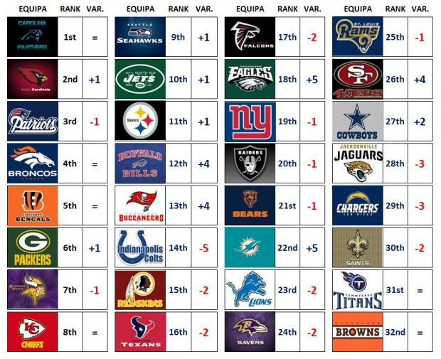 NFL Power Ranking – Week 13