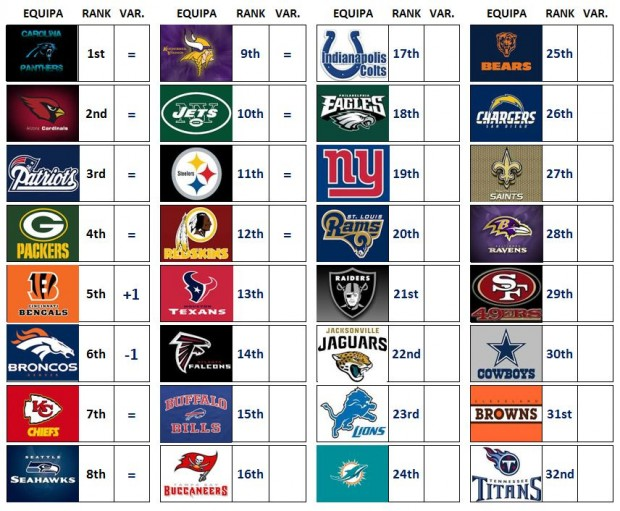 NFL Power Ranking - Week 15