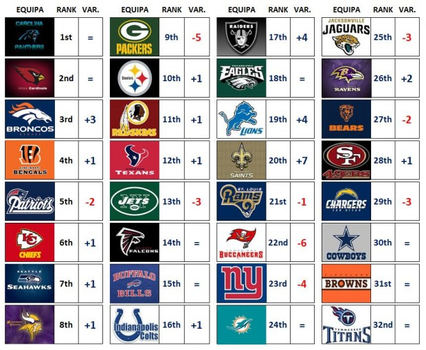 NFL Power Ranking – Week 17