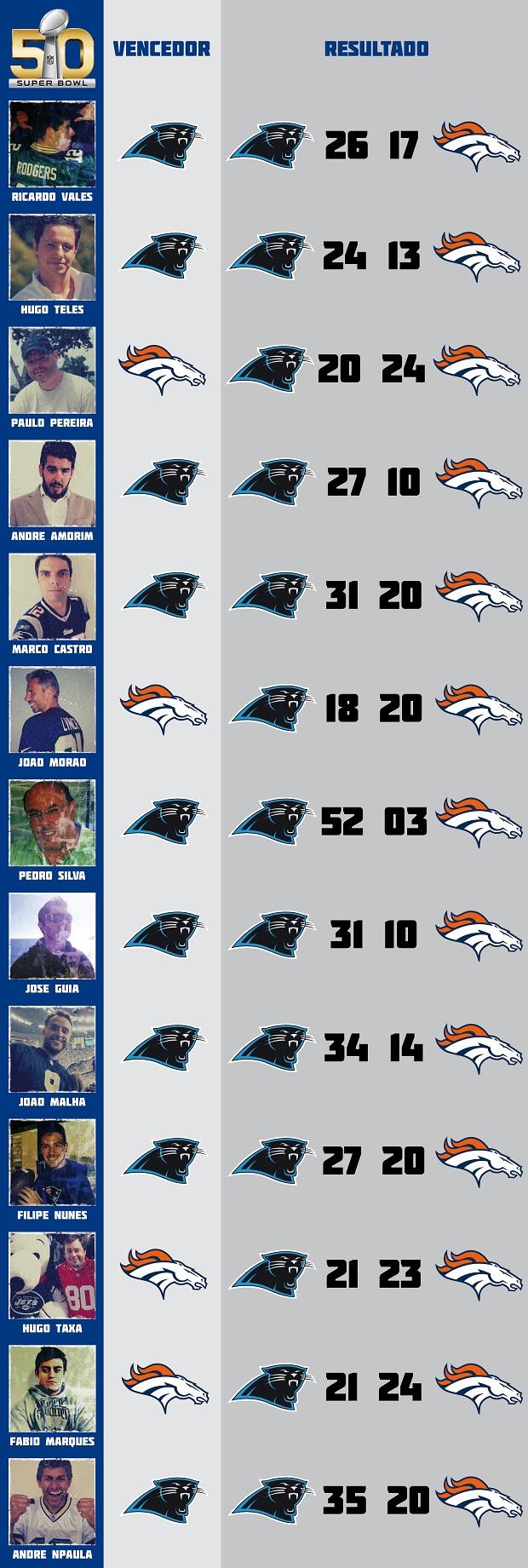 Super Bowl 50 - Previsões