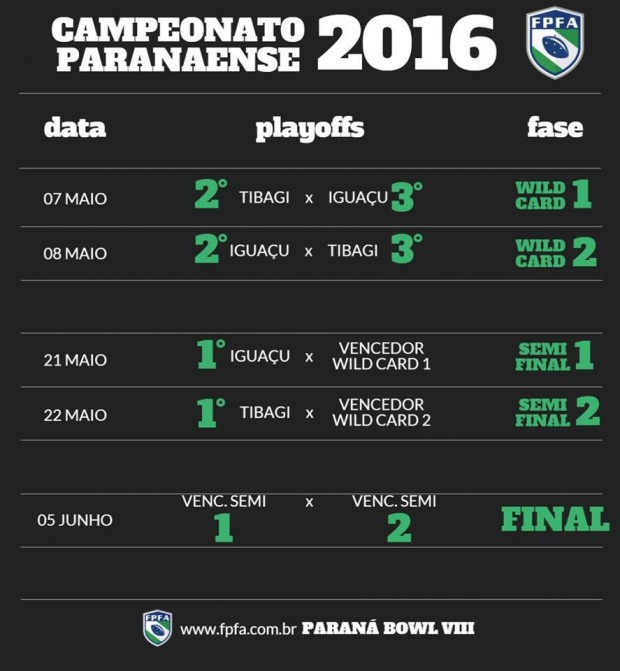 Parana Bowl Playoffs