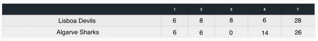 LPFA 2016 - Scoreboard