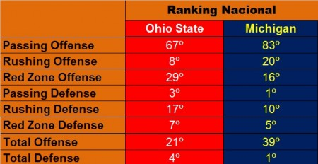 Estatísticas de Ohio State e Michigan nos rankings nacionais 2016