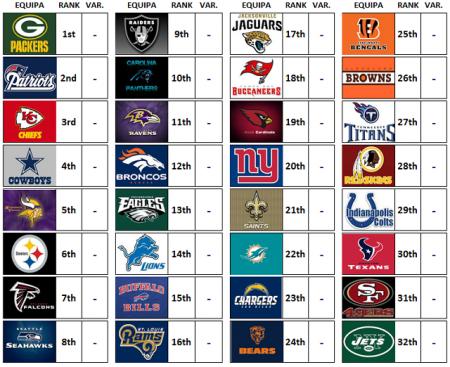 Power Rankings: NFL 2017 Week 1