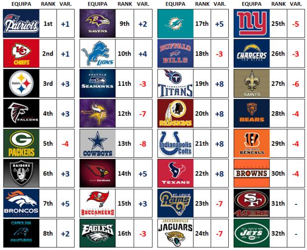 Power Rankings: NFL 2017 Week 2