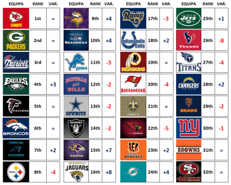 Power Rankings NFL 2017 Week 5