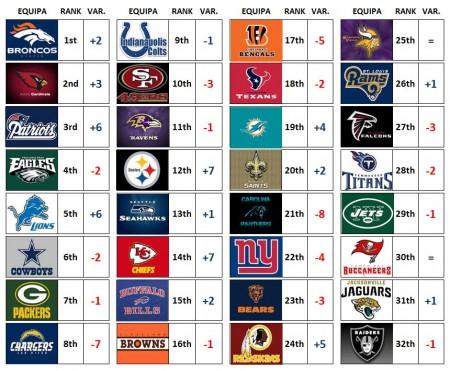 Power Rankings - Week 8